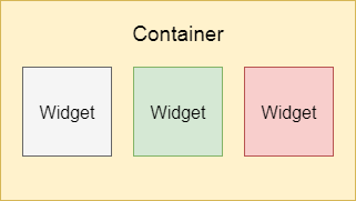 Kontener oraz widgety, które otrzymują dane z kontenera