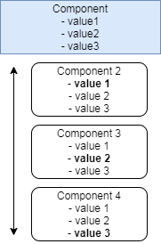 Context API - dostęp do wartości